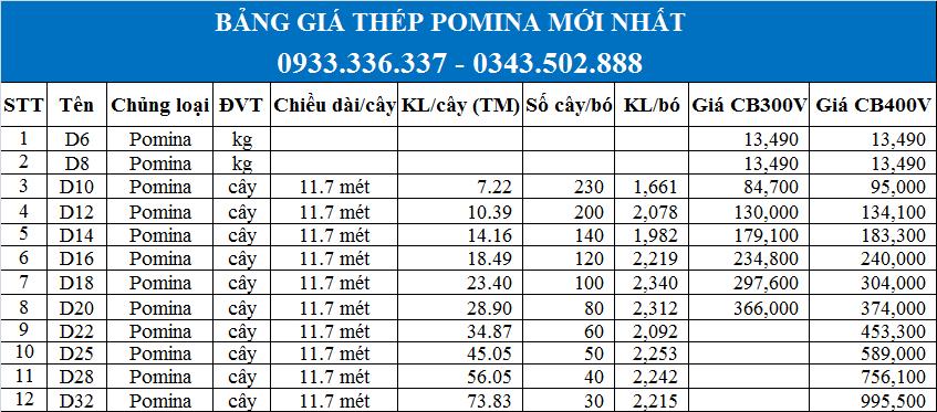 Bảng báo giá thép Pomina mới nhất