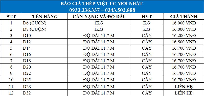 Bảng giá thép Việt Úc