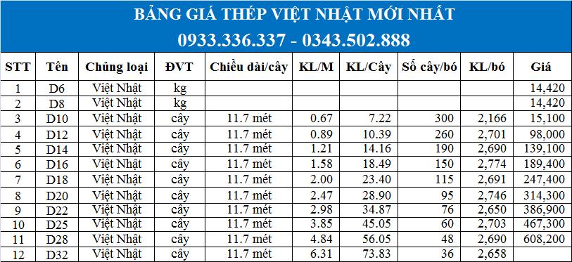Bảng giá thép Việt Nhật