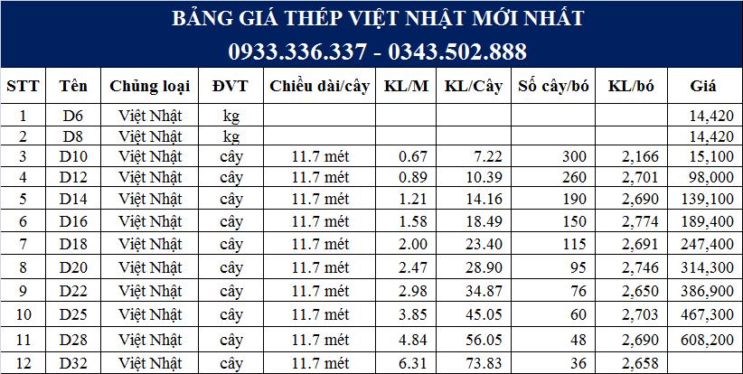 Bàng báo giá Thép Việt Nhật mới nhất