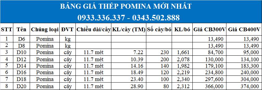 Báo giá Thép Pomina D14, D16, D18, D20 mới nhất năm 2020