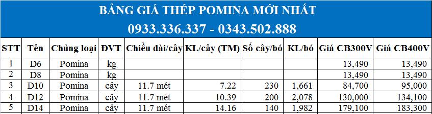 Báo giá Thép Pomina D6, D8, D10, D12 mới nhất năm 2020